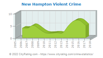 New Hampton Violent Crime