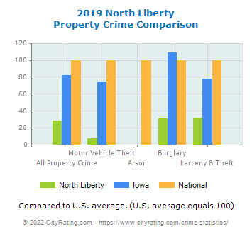 North Liberty Property Crime vs. State and National Comparison