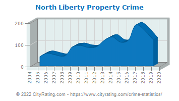 North Liberty Property Crime