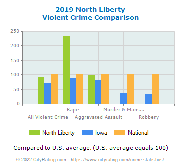 North Liberty Violent Crime vs. State and National Comparison