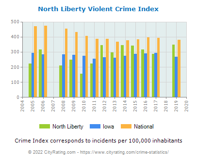 North Liberty Violent Crime vs. State and National Per Capita