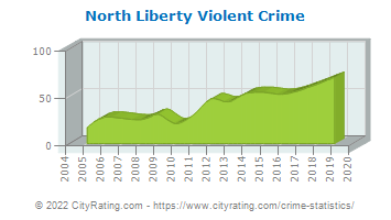 North Liberty Violent Crime