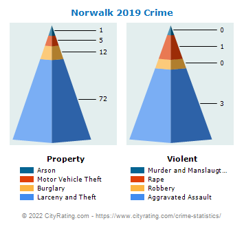 Norwalk Crime 2019