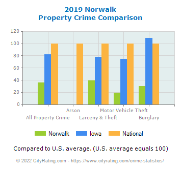 Norwalk Property Crime vs. State and National Comparison