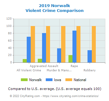 Norwalk Violent Crime vs. State and National Comparison