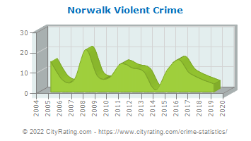 Norwalk Violent Crime