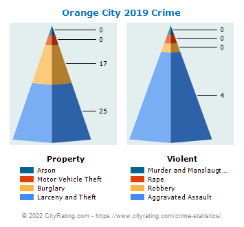 Orange City Crime 2019