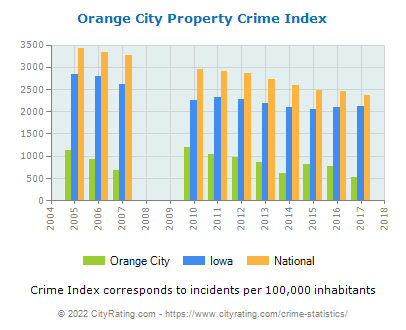 Orange City Property Crime vs. State and National Per Capita