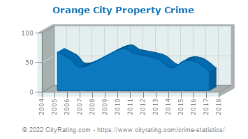 Orange City Property Crime