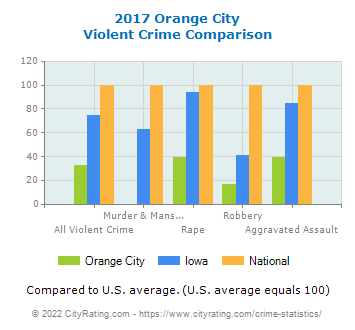 Orange City Violent Crime vs. State and National Comparison