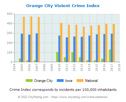 Orange City Violent Crime vs. State and National Per Capita