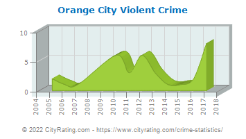 Orange City Violent Crime