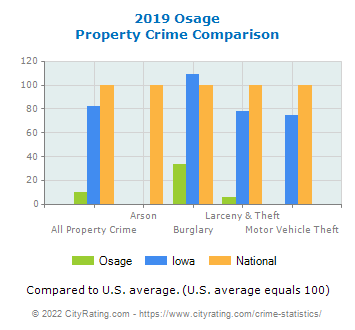 Osage Property Crime vs. State and National Comparison