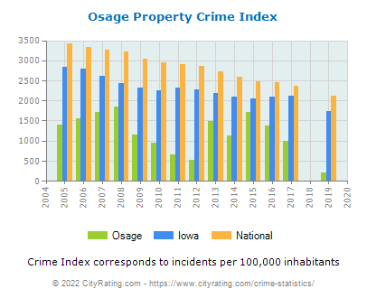 Osage Property Crime vs. State and National Per Capita