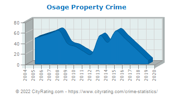 Osage Property Crime