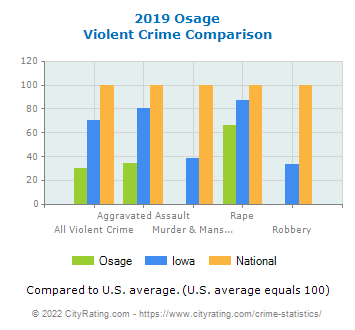 Osage Violent Crime vs. State and National Comparison