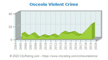 Osceola Violent Crime