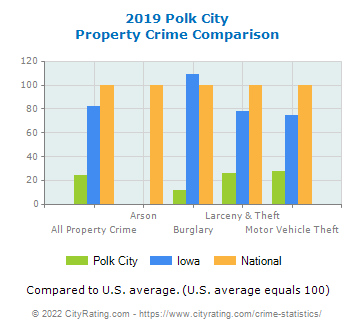 Polk City Property Crime vs. State and National Comparison