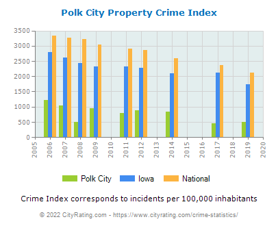 Polk City Property Crime vs. State and National Per Capita