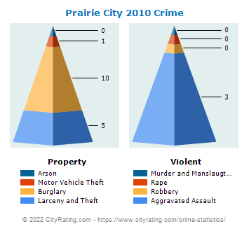 Prairie City Crime 2010