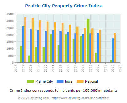 Prairie City Property Crime vs. State and National Per Capita