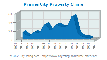 Prairie City Property Crime