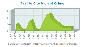 Prairie City Violent Crime