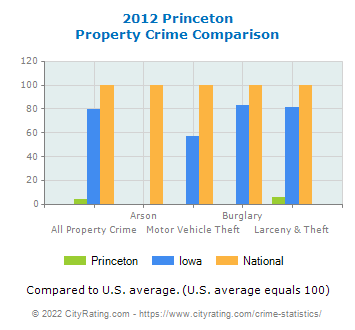 Princeton Property Crime vs. State and National Comparison