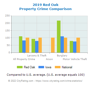 Red Oak Property Crime vs. State and National Comparison