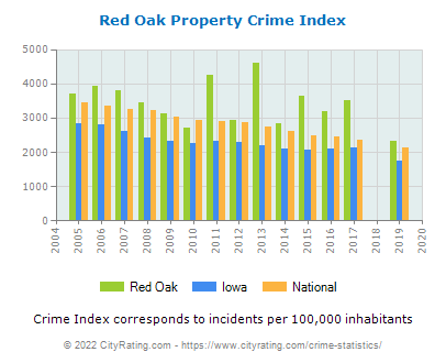Red Oak Property Crime vs. State and National Per Capita