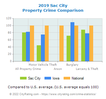 Sac City Property Crime vs. State and National Comparison