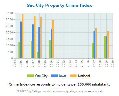 Sac City Property Crime vs. State and National Per Capita