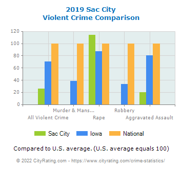 Sac City Violent Crime vs. State and National Comparison
