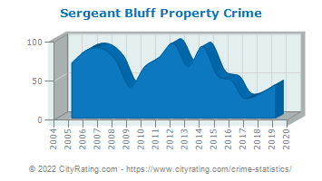 Sergeant Bluff Property Crime