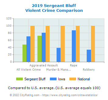 Sergeant Bluff Violent Crime vs. State and National Comparison