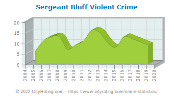 Sergeant Bluff Violent Crime