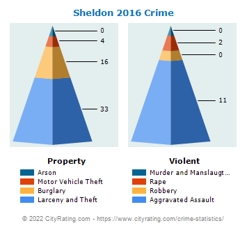 Sheldon Crime 2016
