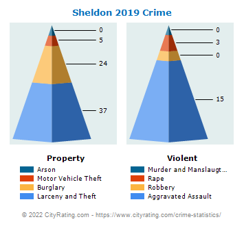 Sheldon Crime 2019