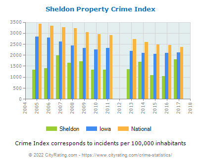 Sheldon Property Crime vs. State and National Per Capita