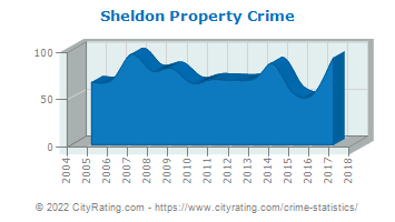 Sheldon Property Crime