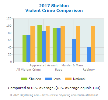 Sheldon Violent Crime vs. State and National Comparison