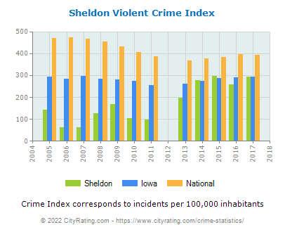 Sheldon Violent Crime vs. State and National Per Capita