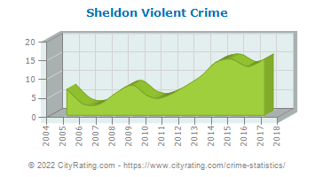 Sheldon Violent Crime