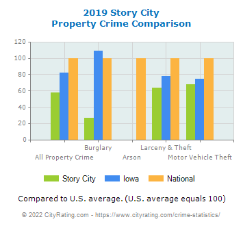 Story City Property Crime vs. State and National Comparison