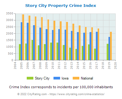 Story City Property Crime vs. State and National Per Capita