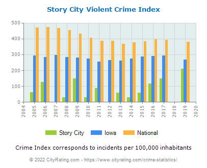 Story City Violent Crime vs. State and National Per Capita