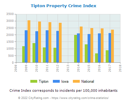 Tipton Property Crime vs. State and National Per Capita