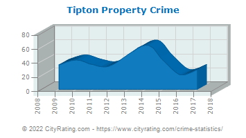 Tipton Property Crime