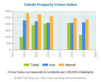 Toledo Property Crime vs. State and National Per Capita