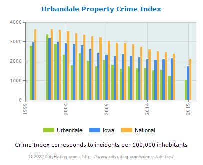 Urbandale Property Crime vs. State and National Per Capita